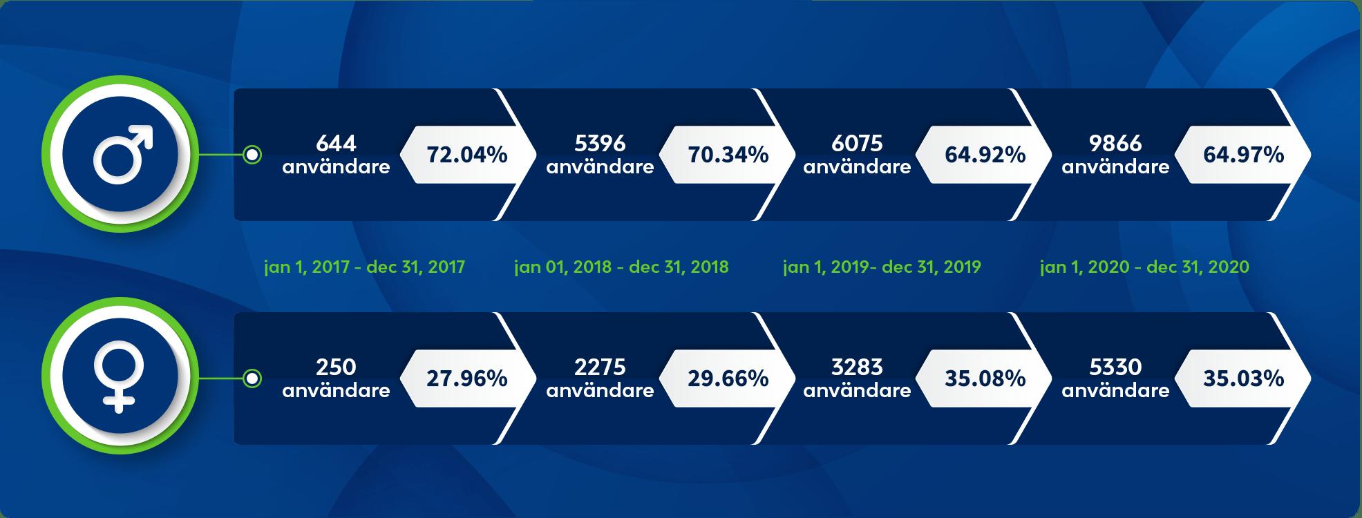spelstatistik över hela världen